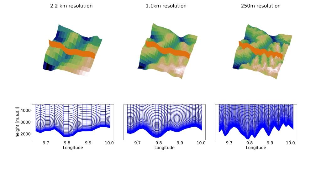 Een domein van ca 40 bij 40 km rond om Davos, CH voor toenemende resoluties van 2.2km (L), 1.1km (midden), 250m (R). Onder: De doorsnede langs het oranje vlak. Bron: Bert Kruyt/SLF